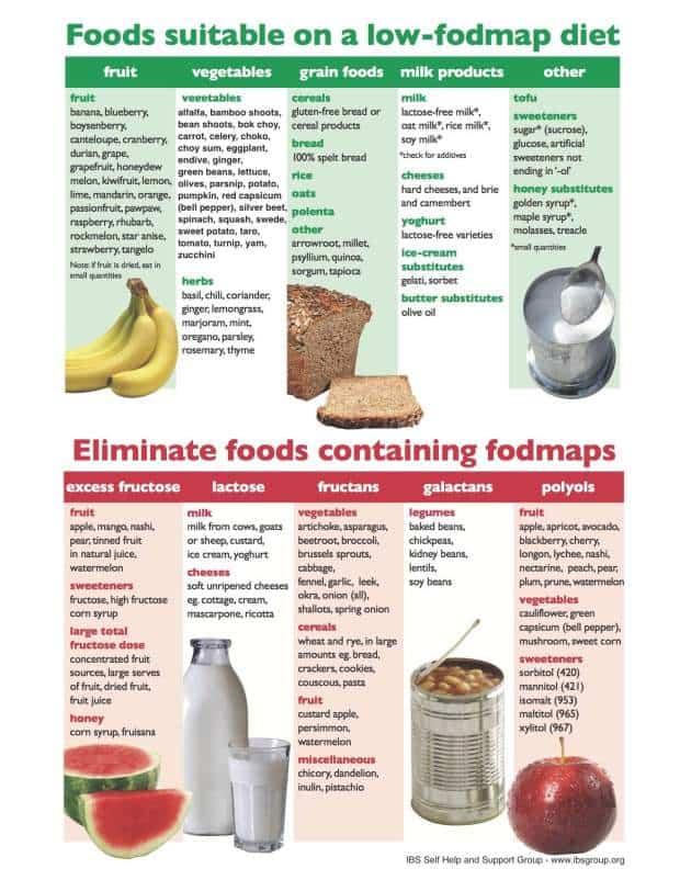 Irritable bowel syndrome diet